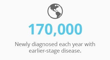 170K newly diagnosed each year with earlier stage disease